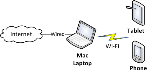Mac Wireless Test Setup