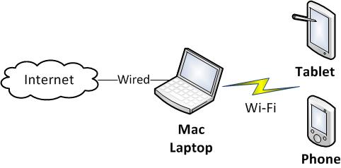 Mac Wireless Test Setup