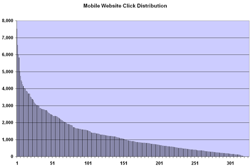 mobile-clicks-2008.png