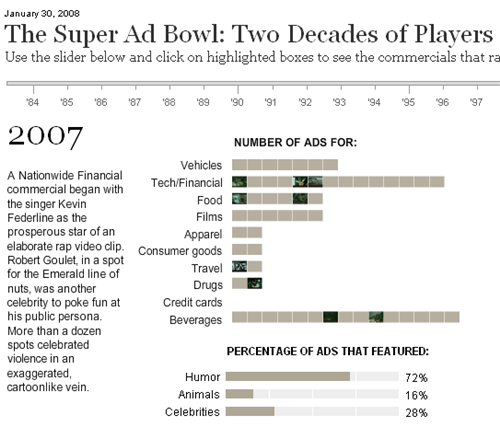 The Super Ad Bowl:Two Decades of Players