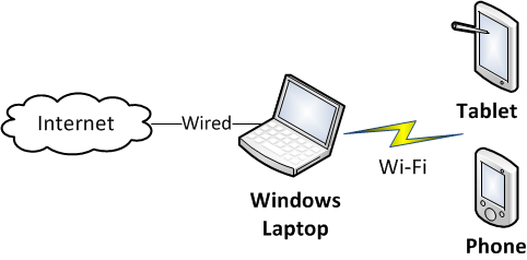 Windows Wireless Test Setup
