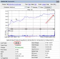YHOO Stock, 2005-11-16