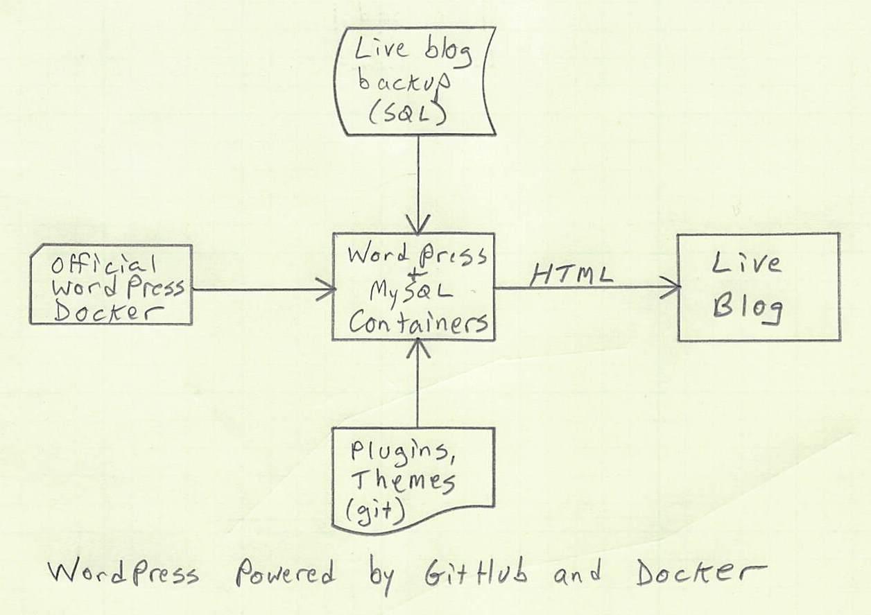 System diagram of WordPress Docker solution