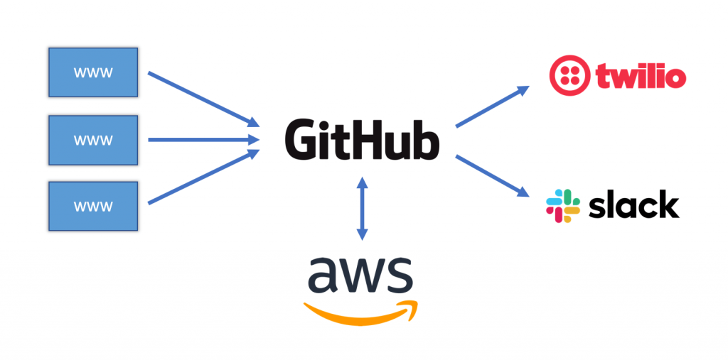 GitHub logo connecting with AWS, Twilio and Slack