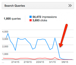 Search queries chart from Google Webmaster Tools