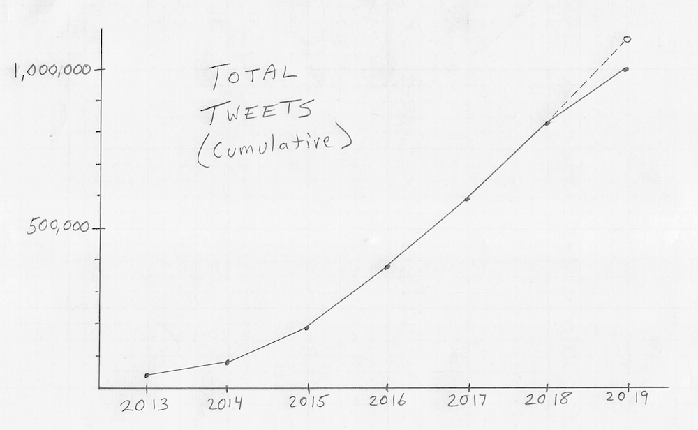 Tweetfave growth chart showing 1 million tweets after 6 years