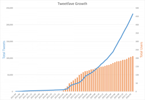 Graph showing total tweets growing to 240,000 and users to about 200