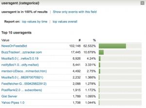 User Agent Breakout Chart
